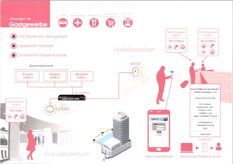Business WLAN Lösungen für Gastgewerbe