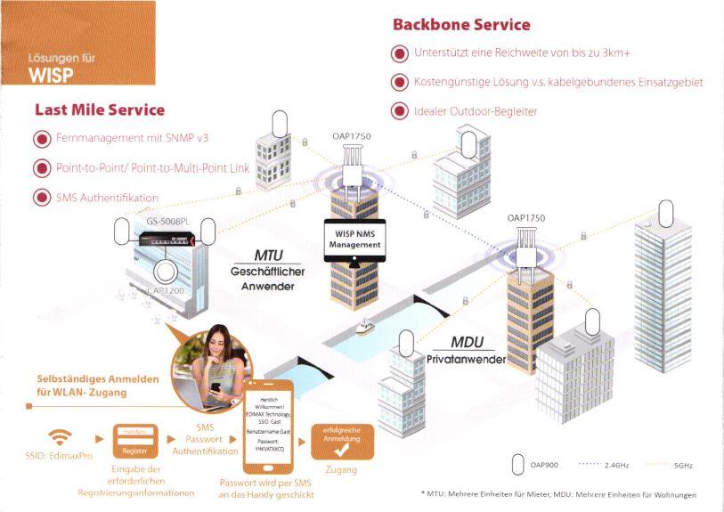 Business WLAN als WISP [Wireless Internet Service Provider]