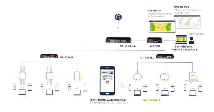Access Point Controller für kleine und mittelständische Unternehmen