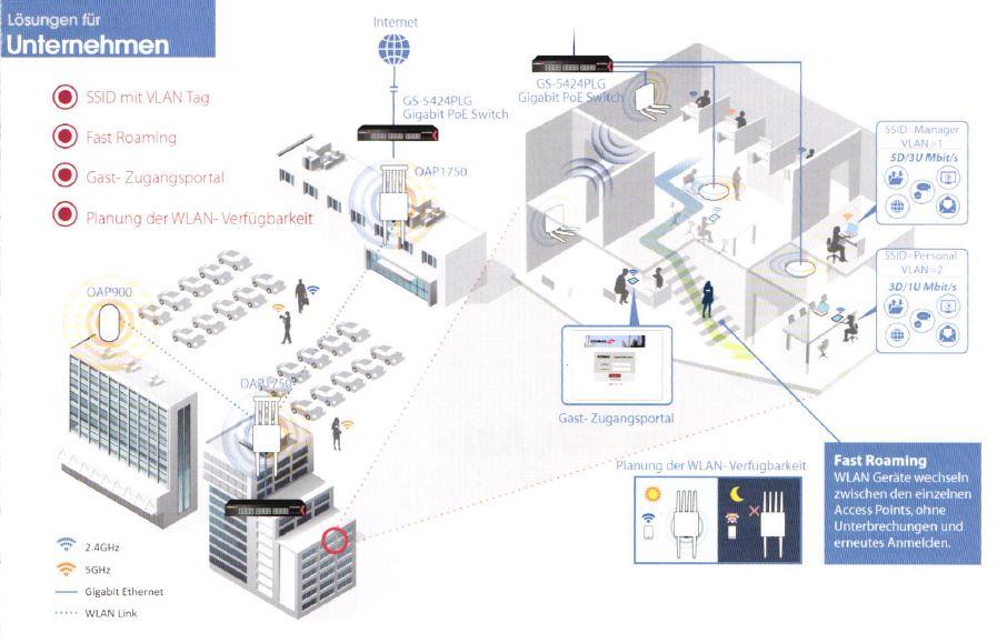 Business WLAN Lösungen für Unternehmen